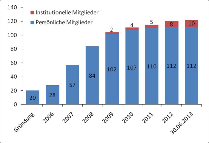 DGSD Mitgliederstatistik 2013